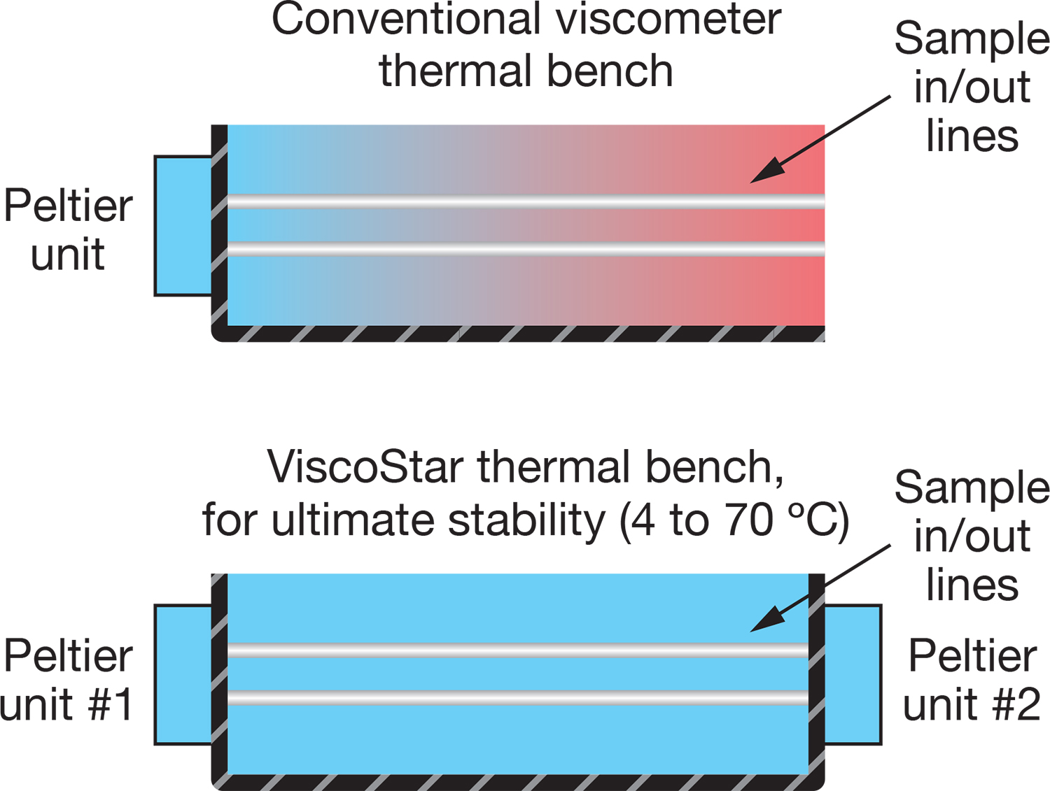 Dual-Peltier thermal control of the ViscoStar