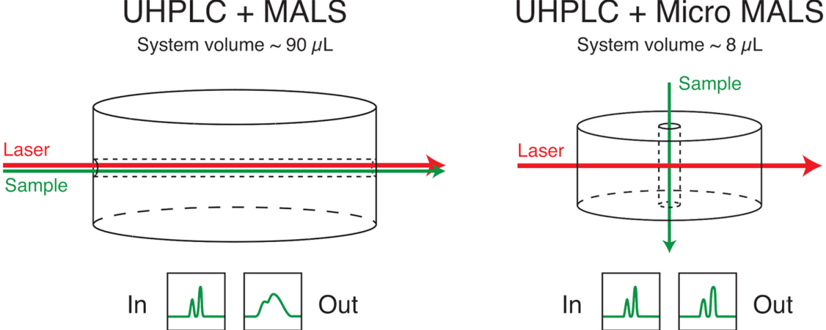UHPLC MALS vs. HPLC microMALS