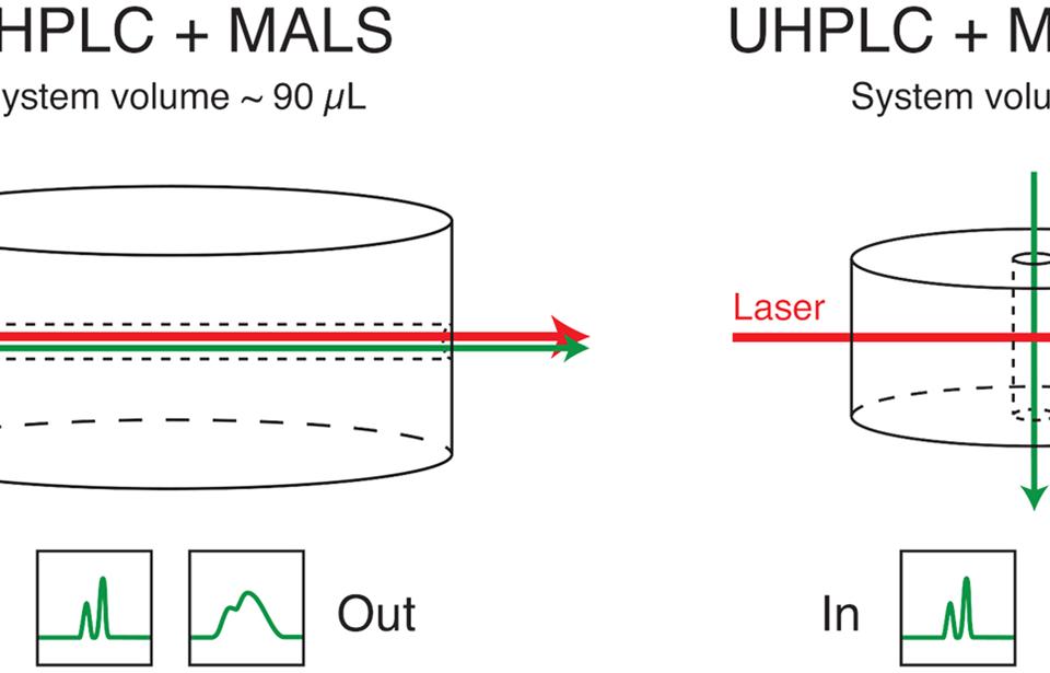 UHPLC MALS vs. HPLC microMALS