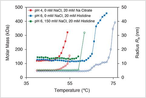 Molar Mass over Temperature