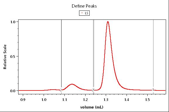 Define Peaks