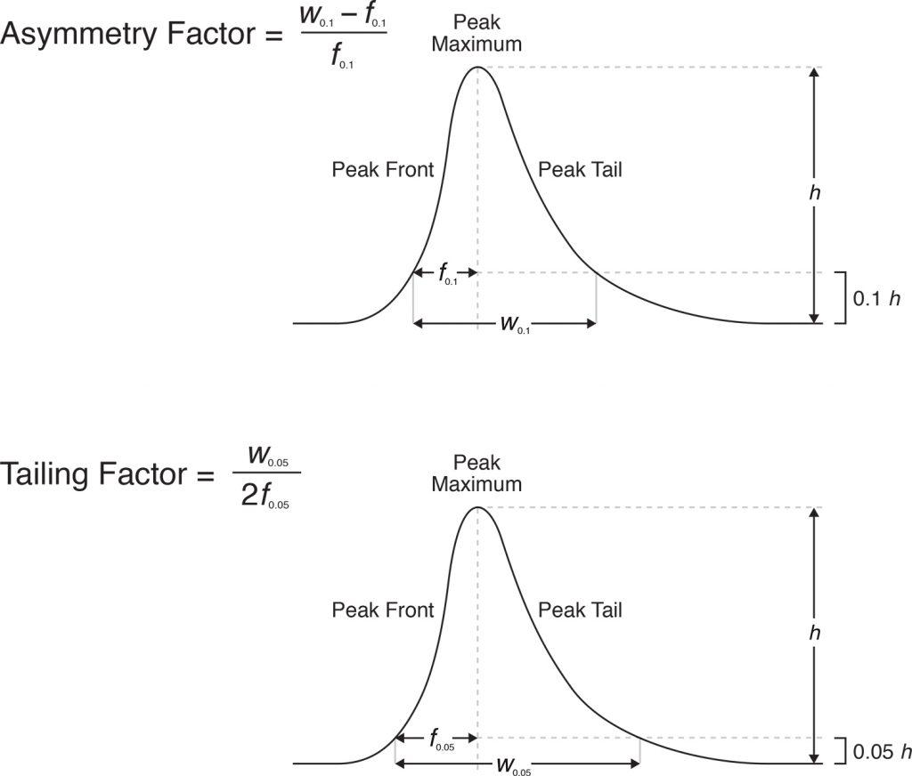 Asymmetry Factor