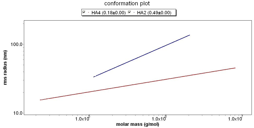 HA2 and HA4 sample conformation plot