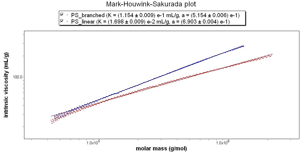 Polystyrene Mark-Houwink-Sakurada Plot