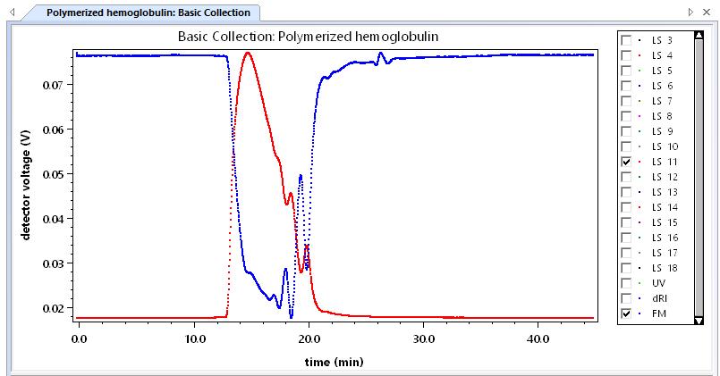 Polymerized Hemoglobin