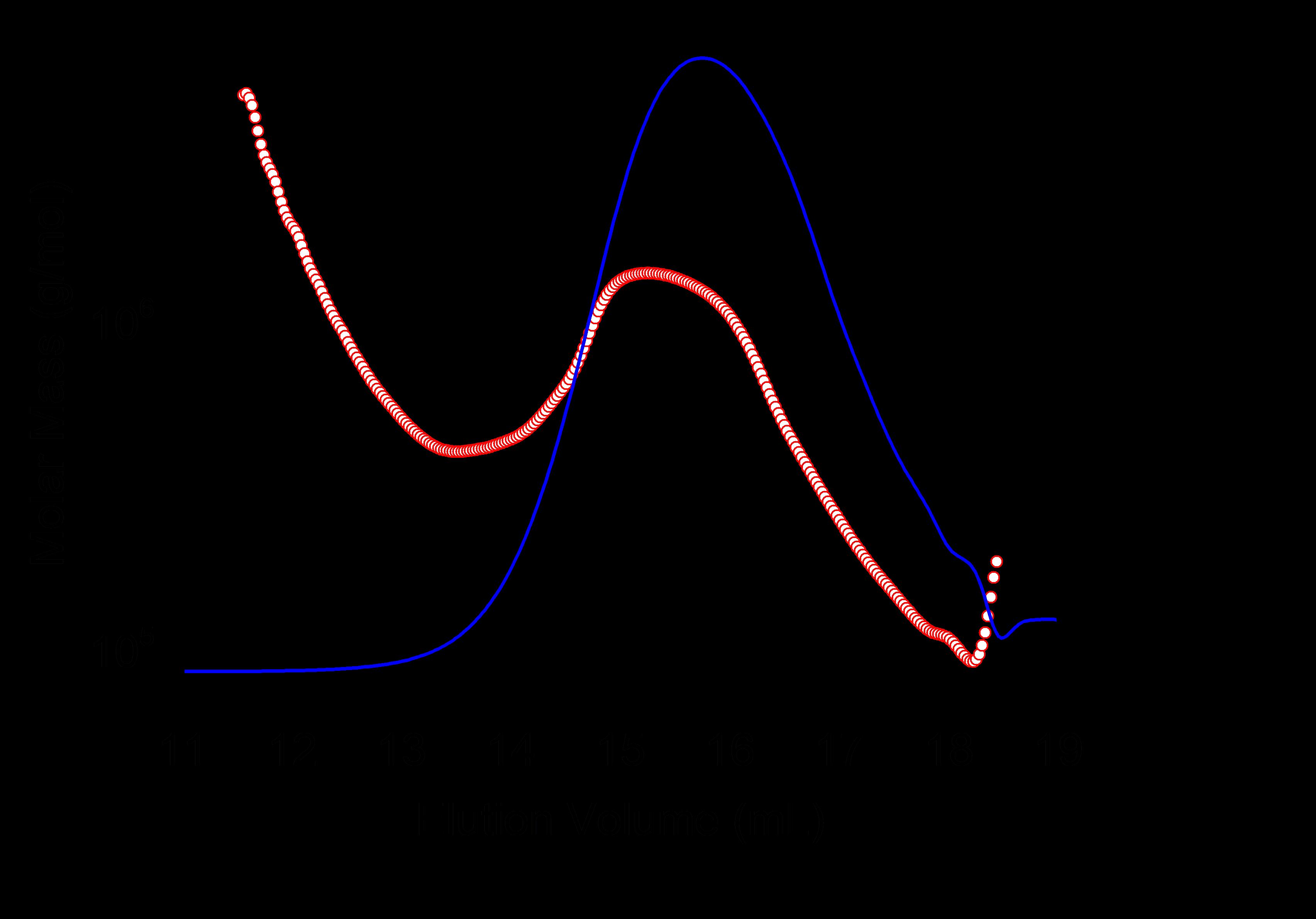 Elution Volume vs. Molar Mass