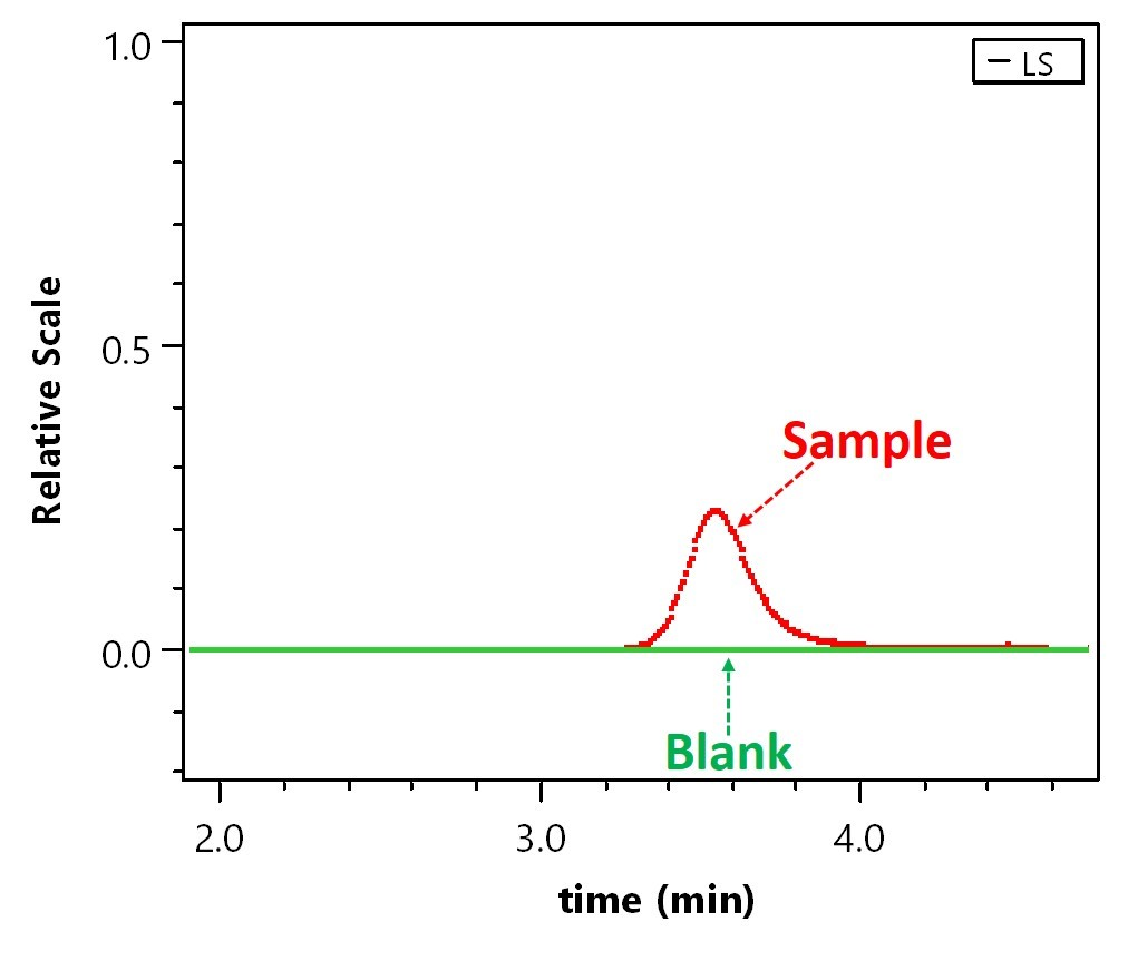 Sample over Time