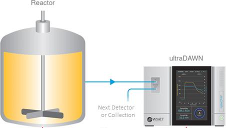 ultraDAWN Reactor Setup
