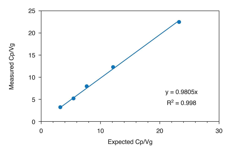 AAV-Graph-Cp-Vg