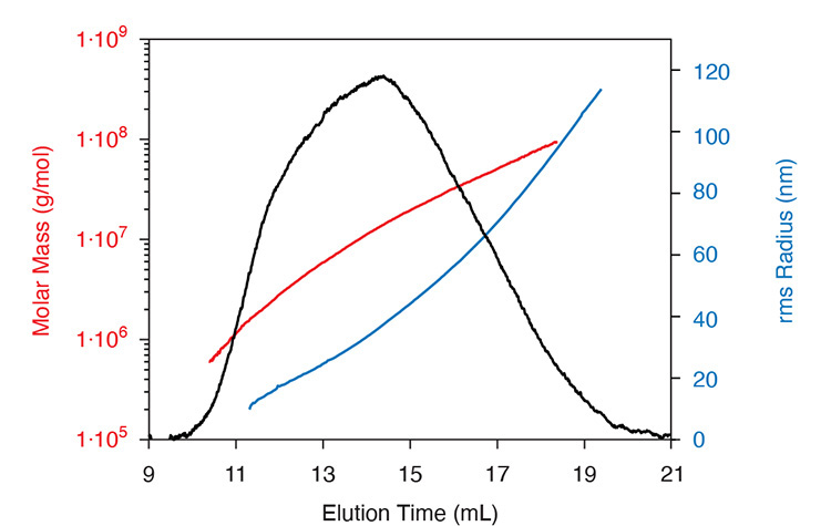 Protein-Polysaccharide-Conjugates-Graph-750-update