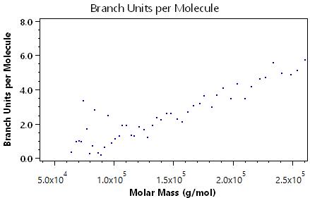 Branch Units per Molecule