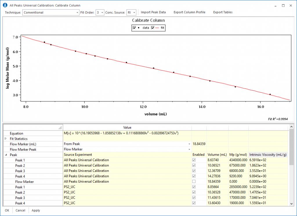 MALS/Universal Calibration Comparison