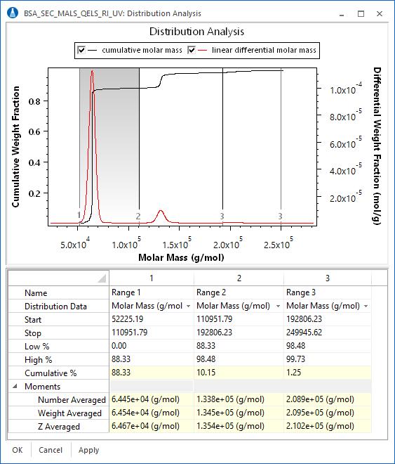 distribution analysis view