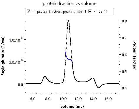 Protein Fraction