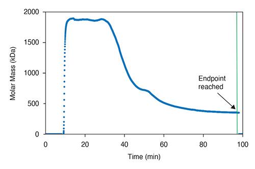 Polysaccharide depolymerization