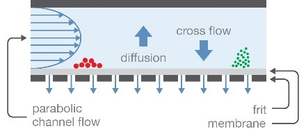 channel-flow