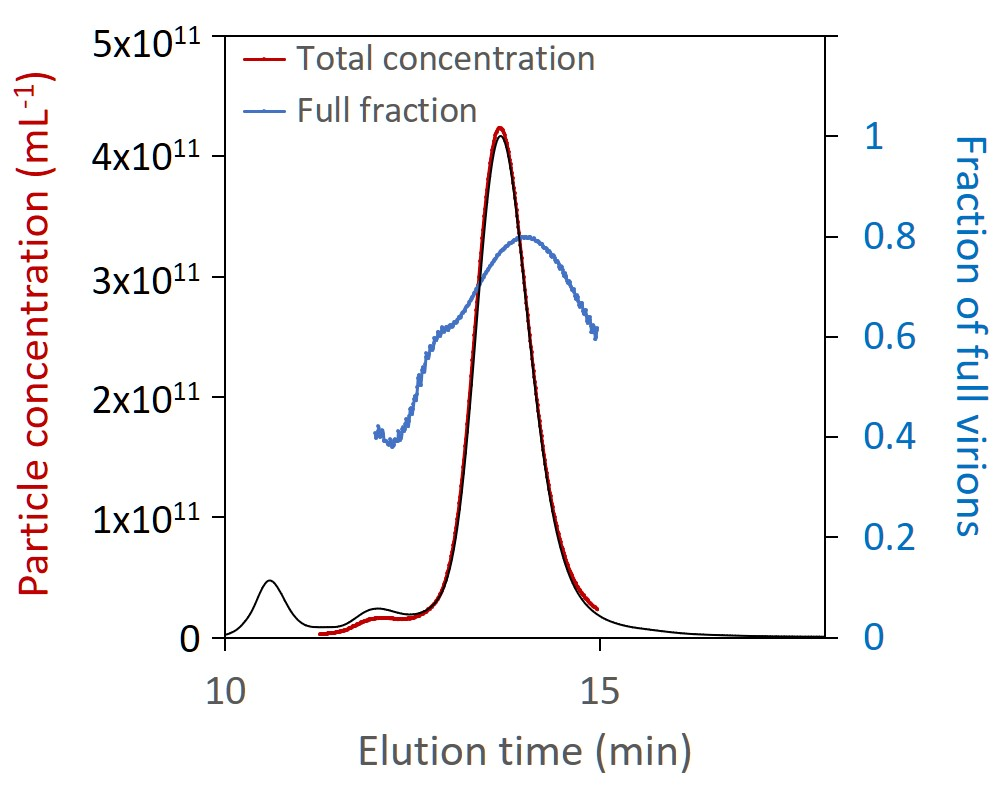 AAV fraction and concentration