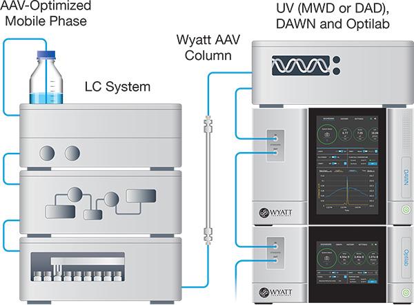 AAV-System-600