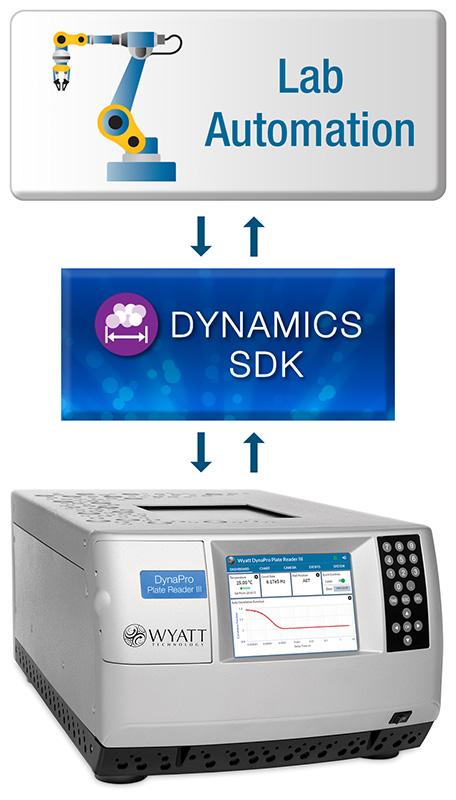 DYNAMICS-SDK-Diagram-800