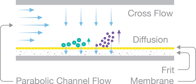 Cross Flow channel diagram