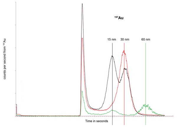 Gold Nanoparticle Composition