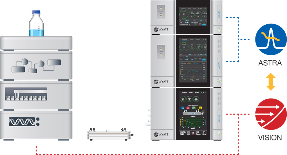 HPLC-FFF-MALS System and Software